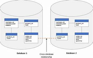 Sql Server - Document Your Databases With Data Dictionary And Diagrams