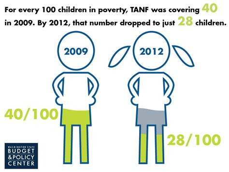 what is tanf what is tanf program in colorado loveseat