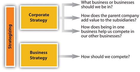 business strategy business and corporate strategy