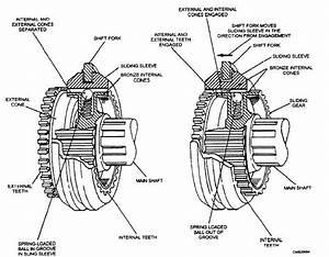 Transmission Types