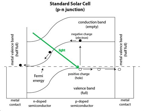 file diagram of band bending interfaces between two schottky junction solar cell wikipedia