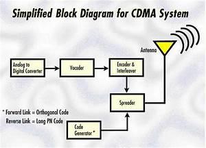 External Block Diagram