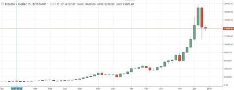 bitcoin price prediction      bitcoins