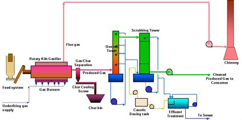 Diagram Of Plastic by Chemistry Is All Around Us Project