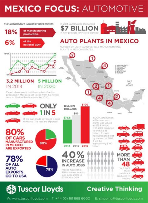 shipping container construction companies mexico auto industry