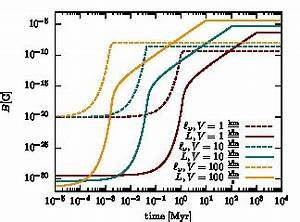Magnetfeld Berechnen : zentrum f r astronomie heidelberg institut f r theoretische astrophysik ~ Themetempest.com Abrechnung