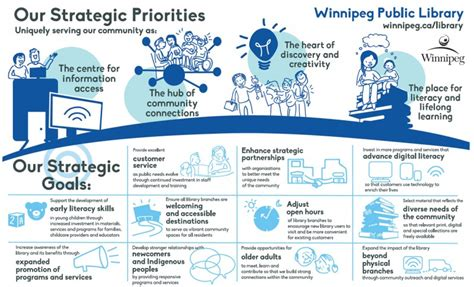 library strategic plan template inspiring ideas our strategic plan