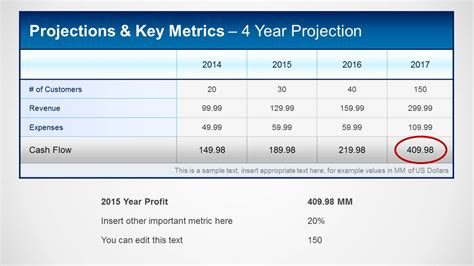 financial projections key metrics template