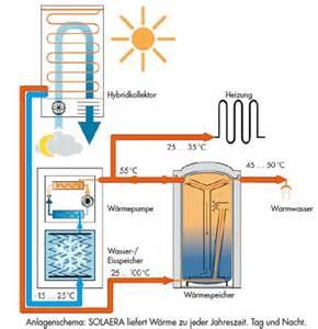Solarthermie Berechnen : heizen mit eis solarthermie und w rmepumpe e u solar ~ Themetempest.com Abrechnung