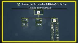 Manual De Rutina De Supervisor By Alberto Cortez On Prezi