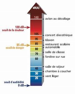 Echelle De Bruit Decibel : qu 39 est ce que le bruit l 39 etat dans le var pr fecture de toulon 83 ~ Medecine-chirurgie-esthetiques.com Avis de Voitures