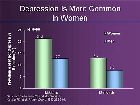achieving remission  depression managing women  men