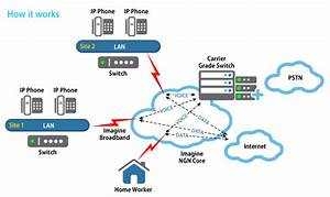 What Is Hosted Pbx