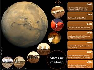 Mars One: permanent human settlement on Mars by 2023 ...