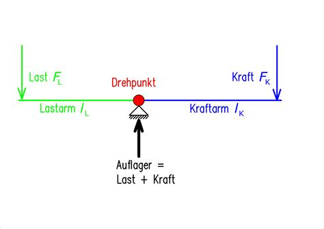 hebel physik wikipedia