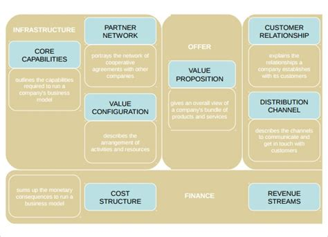 business model samples sample templates