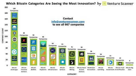 companies that use bitcoin which bitcoin categories are seeing the most innovation