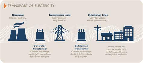 national electricity market australian energy market