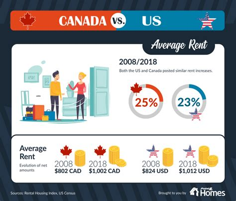 canada vs usa which housing market has it worse