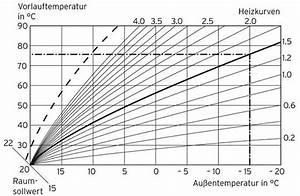 Holz Im Wasser Verbauen : welche heizung heutzutage in einem haus gas wasser strom ~ Lizthompson.info Haus und Dekorationen