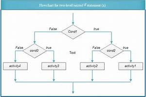 Nested If Statements In C Language
