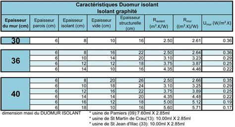 meilleur isolant thermique faible epaisseur mat riaux isolants thermiques isolation id es