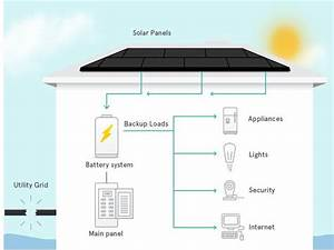 Solarcity Will Incorporate Tesla Powerwall Batteries In Its  U0026 39 Turnkey U0026 39  Solar Systems   Treehugger