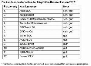 Audi Bkk Rechnung Einreichen : betriebskrankenkassen haben in der kundenorientierung die ~ Themetempest.com Abrechnung