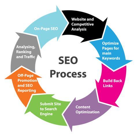 Abcs Content Marketing Seo Social Media Cooler