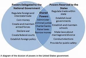 Lesson 3 01 Federalism