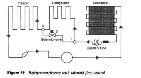 domestic refrigerator components and operations refrigerator troubleshooting diagram
