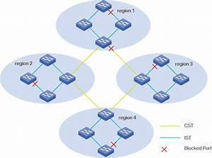 Configuring Spanning Tree