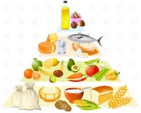 Food Pyramid Clip Art Free