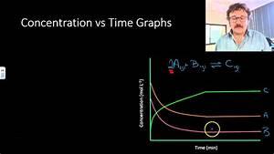Equilibrium Reactions  Concentration Vs Time Graphs