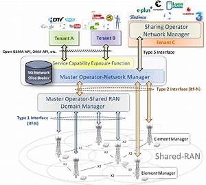 5g Network Slice Broker