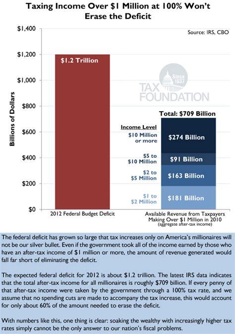 Putting A On America S Tax Returns A Putting A On America 39 S Tax Returns Chart 29 Tax