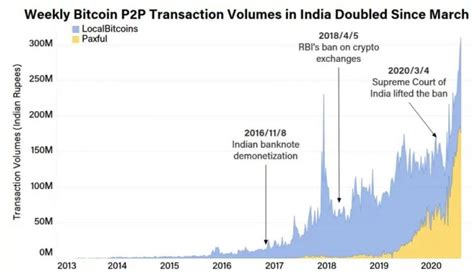 It now seems more than evident that cryptocurrencies have a bright future as banks many publicly traded companies are now holding crypto, especially bitcoin, to enhance business opportunities. India's Bitcoin trade volumes soared since Supreme Court of India lifted banking restrictions ...