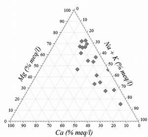 Trilinear Diagram  Aka  Ternary Plot  Ternary Graph  Triangle Plot  Simplex Plot  Or De Finetti