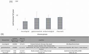 A  The Net    Year Increases Of Diseases U0026 39  Categories   B