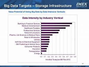 NextGen Infrastructure for Big Data
