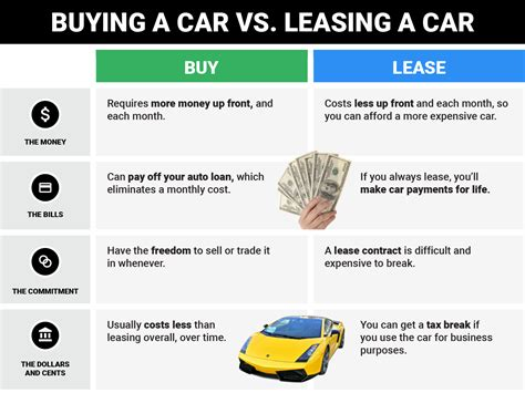 buying a car vs leasing differences between buying leasing a car business