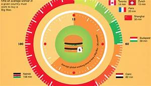 "A Visual Look at ""The Big Mac Index"" and ""Burgernomics ..."