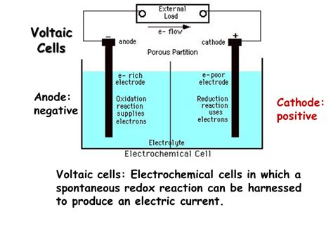 electrochemical terminology