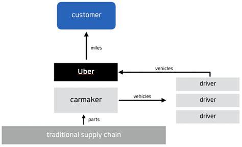 understanding business model disruption   mobility