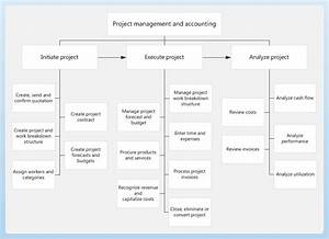 Project Management And Accounting