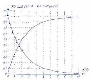 Kondensator Ladung Berechnen : exponential fit ~ Themetempest.com Abrechnung