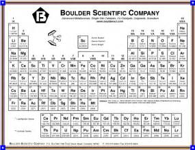 boulder scientific company general information periodic