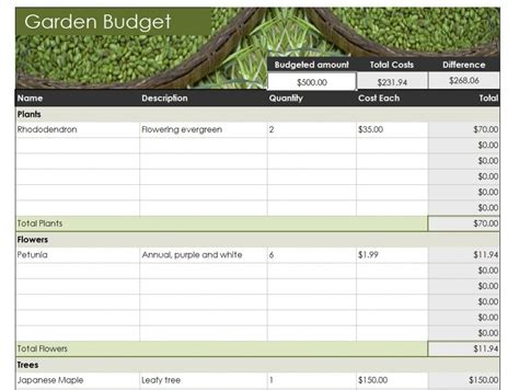 landscape budget planning lawn and garden budget budget lawn and garden care