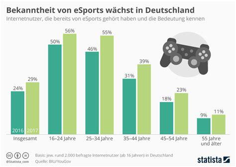 größe deutschland infografik bekanntheit esports w 228 chst in deutschland