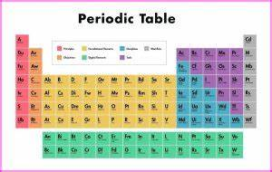 Chemistry Symbols Valency Chart 2b9e6a0465549cae23a0974955b95cd6 Dynamic Periodic Table